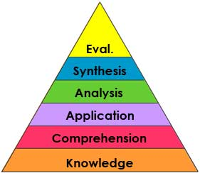 old pyramid for Bloom's Taxonomy